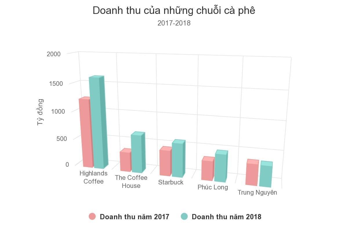 doanh thu chuỗi cà phê 2017 - 2018 - phongcachdoisong.vn - kkdvietnam